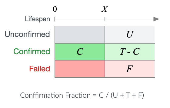 Confirmation Fraction